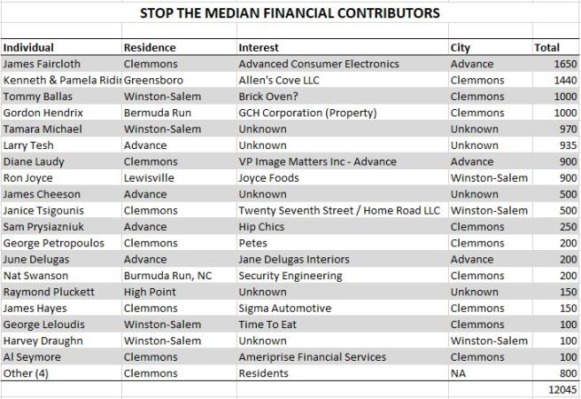 Stop The Median Contributors